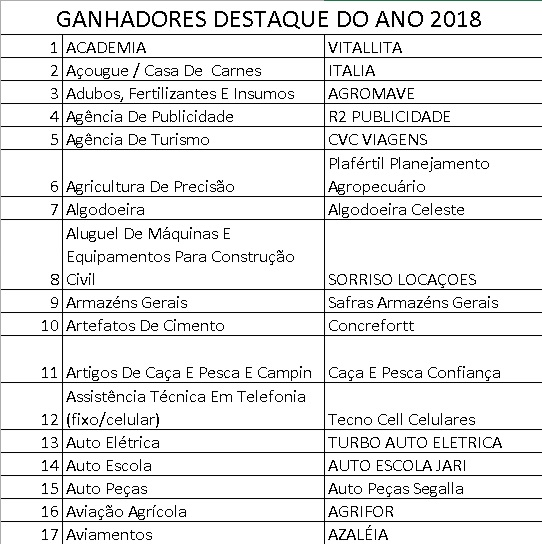 RESULTADO PESQUISA DESTAQUE DO ANO 2018